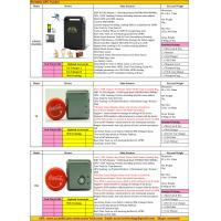Wholesale 2017 Person Portable Handheld Car Vehicle GSM GPRS GPS Tracker Locating Device System Factory Catalog Offer Price List from china suppliers