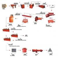Buy cheap High Profit Mining Production Line from wholesalers