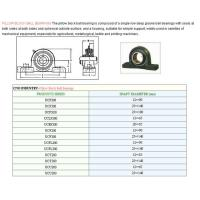 Buy cheap Tapered Roller bearing Pillow Block Ball bearing from wholesalers